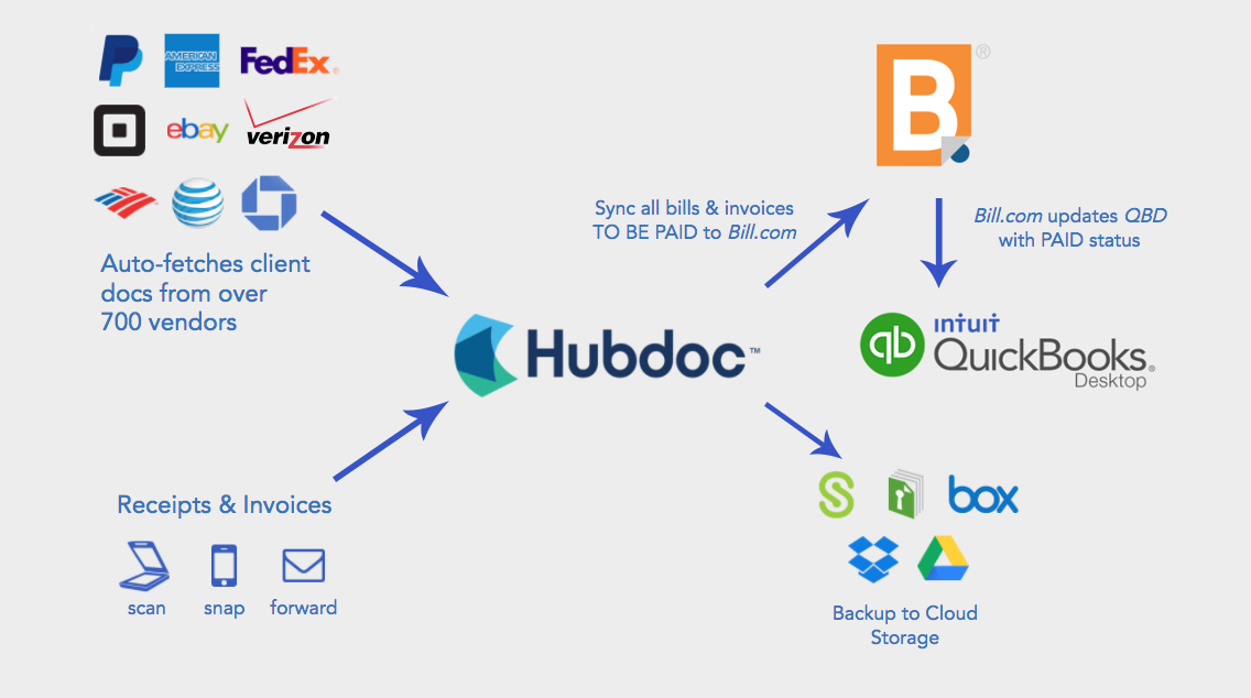 Hubdoc Billcom Quickbooks Desktop Workflow Hubdoc Helpdesk - Quickbooks scan invoices